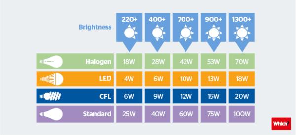 Brightness Bulb Chart